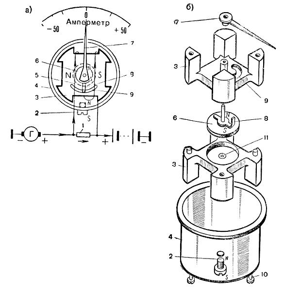 Амперметр: а — схема; б