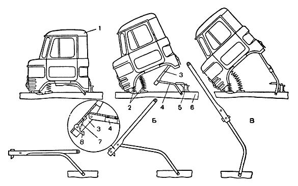 Схема опрокидывания кабины