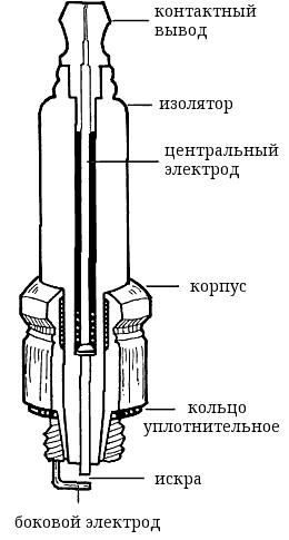 Схема свечи зажигания