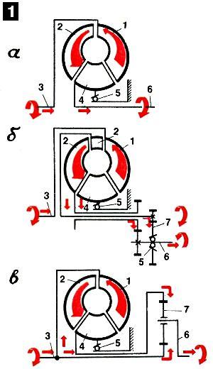 Гидротрансформатор: а